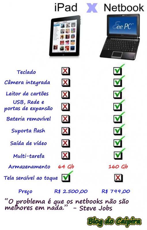 compativo de um iPad Apple e um netbook